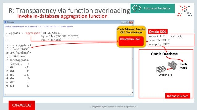 Copyright © 2016, Oracle and/or its affiliates. All rights reserved. | R: Transparency via function overloading Invoke in-...