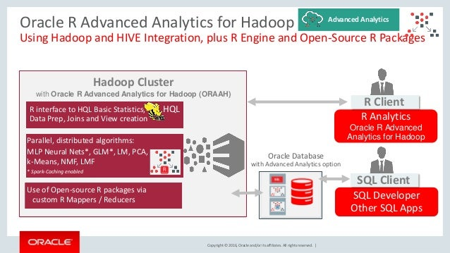 Copyright © 2016, Oracle and/or its affiliates. All rights reserved. | Hadoop Cluster with Oracle R Advanced Analytics for...