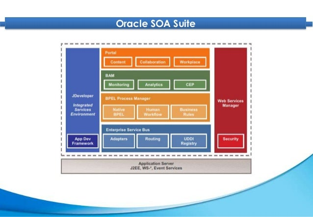 oracle soa suite 11g introduction slide