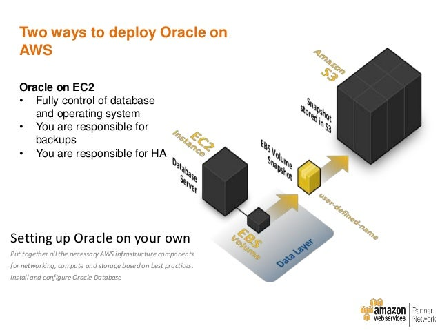 Using Amazon RDS for Oracle Avoid all the heavy lifting and launch fully configured Oracle Database instance with a couple...
