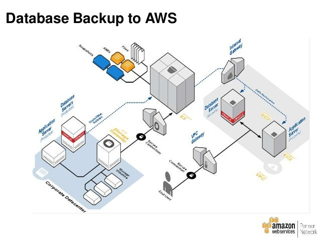 Disaster Recovery Site on AWS