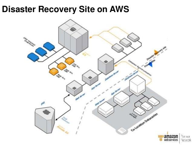 Development, test and QA on AWS