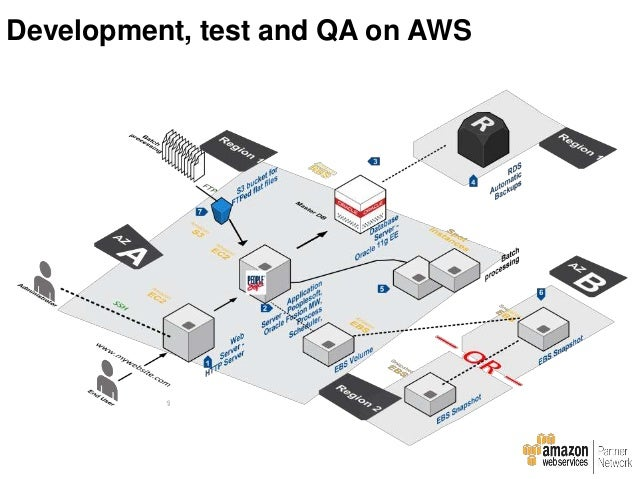 Oracle production on AWS