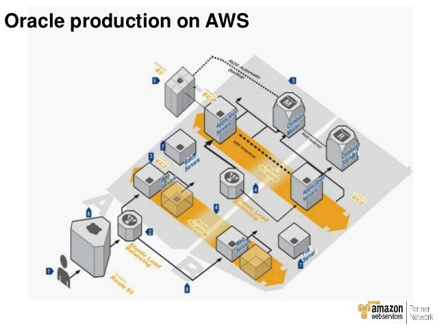 Oracle Database production on AWS : Details
