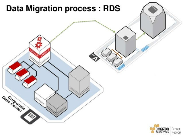 Customer Project Migration Lessons Learned