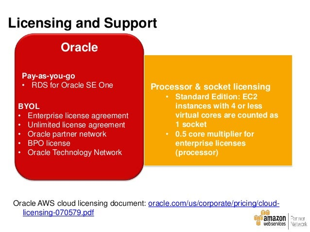 Oracle E-Business Suite JD Edwards EnterpriseOne Oracle Fusion Applications PeopleSoft Applications Hyperion ATG Web Comme...