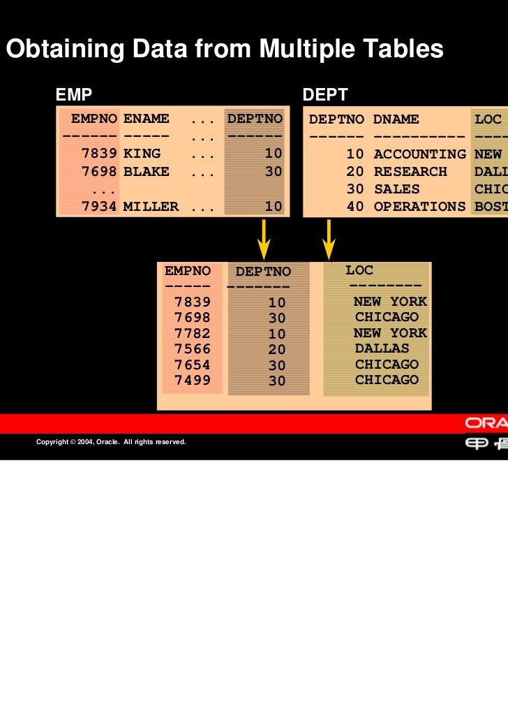 Obtaining Data from Multiple TablesObtaining Data from Multiple Tables       EMP                                          ...