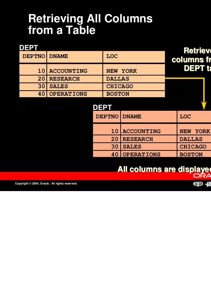 Retrieving All Columns         from a Table   DEPT                                                                   Retri...