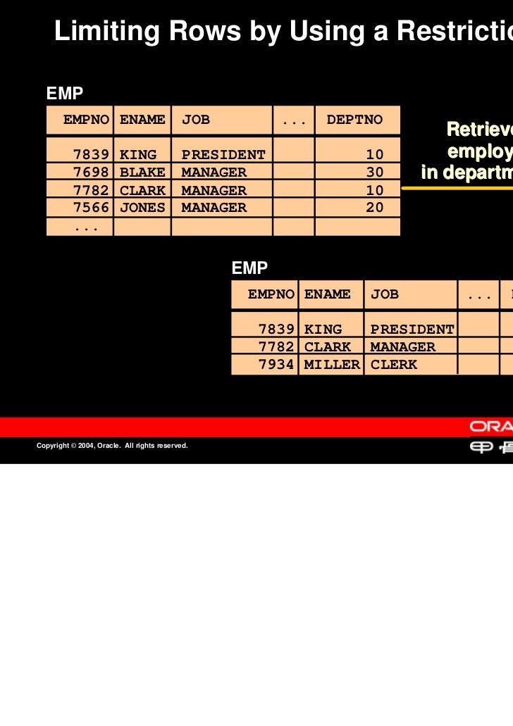 Limiting Rows by Using a Restriction  EMP        EMPNO ENAME                         JOB         ...   DEPTNO             ...