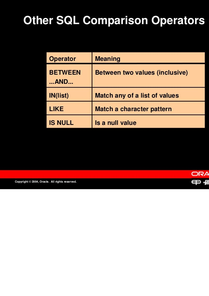 Other SQL Comparison Operators                         Operator                Meaning                         BETWEEN    ...