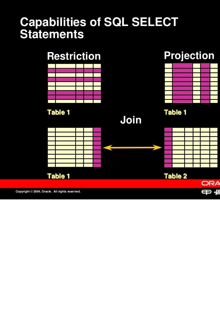 Capabilities of SQL SELECT   Statements                      Restriction                       Projection                 ...