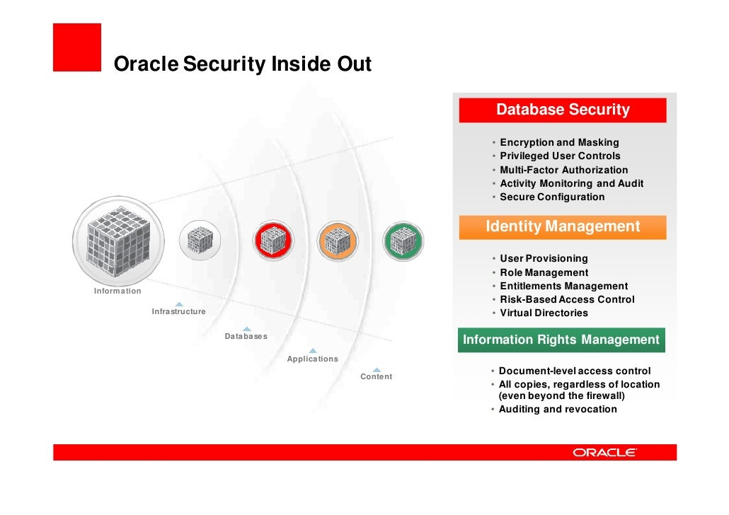 Oracle's Identity Management    Comprehensive Suite of Best-Of-Breed Products     Identity Admin.       Access Management ...