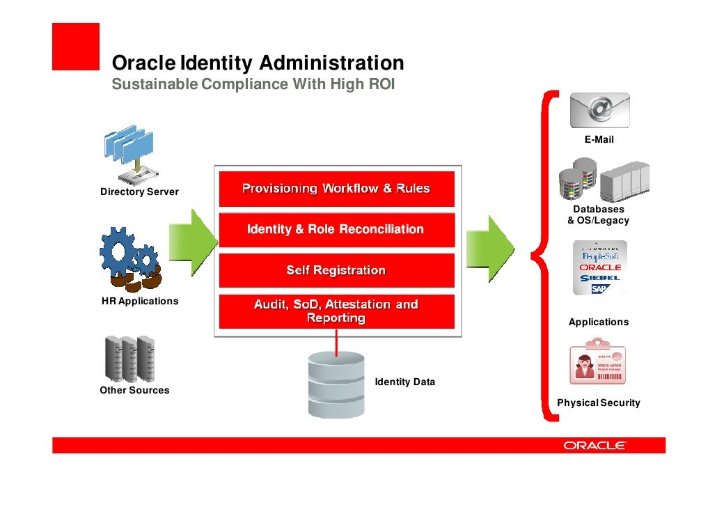 Role Based User Provisioning                                   Oracle Identity Manager                                    ...