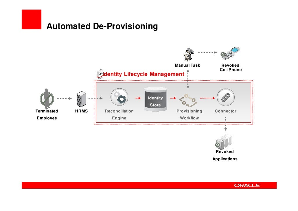 Self Service and Delegated Admin       Delegated Admin                  Self-Service       Manager assigning proxy user   ...