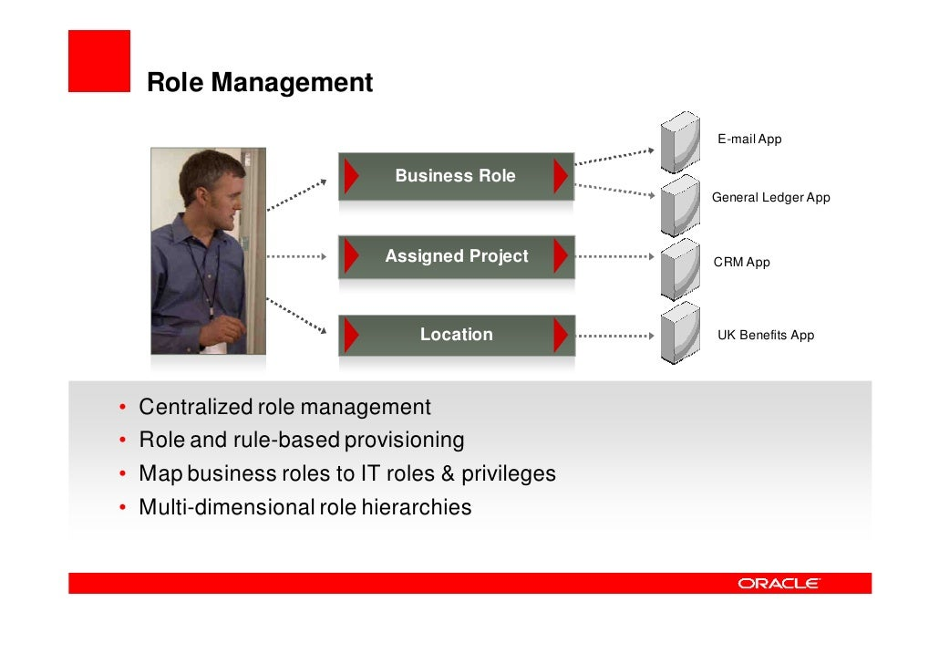 Oracle Access Management Suite    Centralized Security and Improved Business Agility      Kerberos &  Basic Auth.         ...