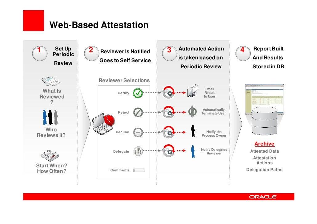 Attestation   Certification Data          Scheduling           360 Degree View  User Attributes         Periodic Schedulin...