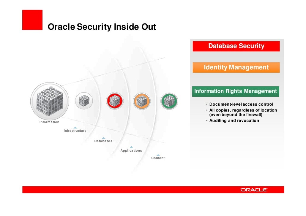 Information Rights Management        Securing Data Beyond the Application                                        Applicati...