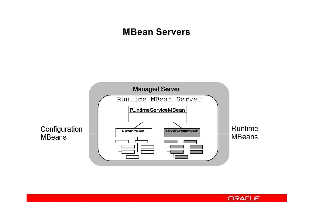 oracle technology Is based on oracle technology oracle powers the leading  industry marketplaces, including oracleexchangecom only oracle has the size, .