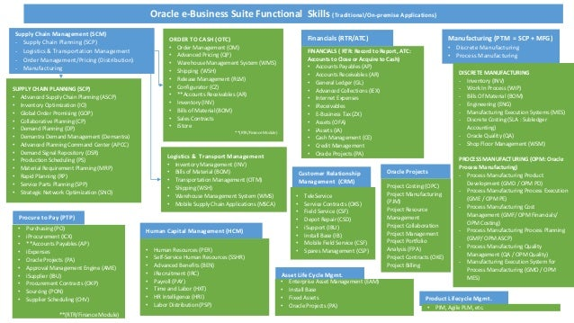 Oracle Traditional Ebs And Cloud Application Skills Set