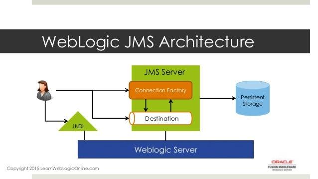Simple jms queue example weblogic.