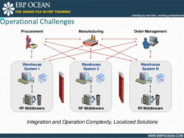 Oracle Warehouse Management System(Oracle WMS)@ERP OCEAN