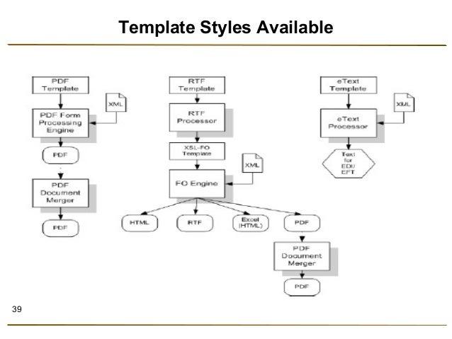 Oracle XML Publisher / BI Publisher