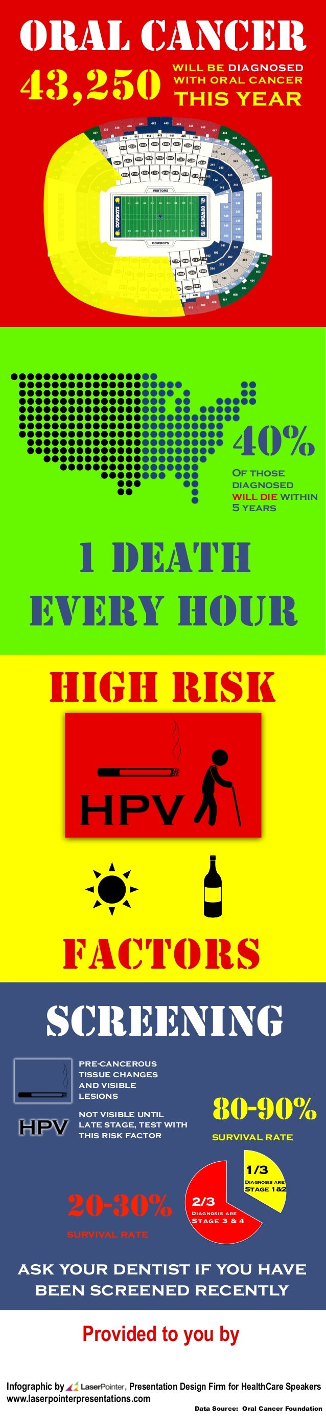 HIGH RISK FACTORS ORAL CANCER 40%Of those diagnosed will die within 5 years 1 DEATH EVERY HOUR 43,250 will be diagnosed wi...