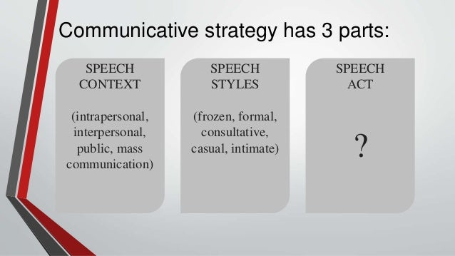 Oral Comm - Types of Speech Act