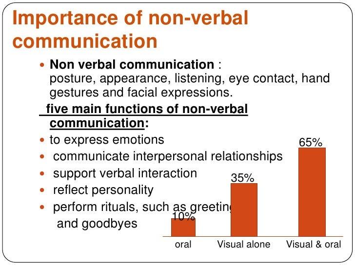 Role of oral presentation