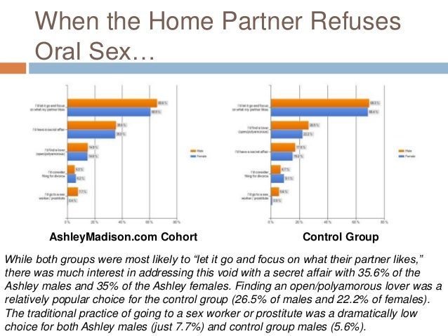 Frequency of sex with married couples