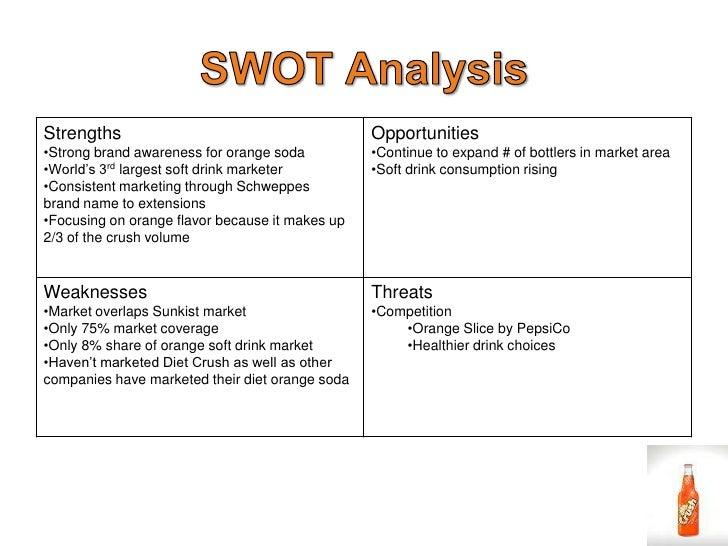 orange analysis - Template