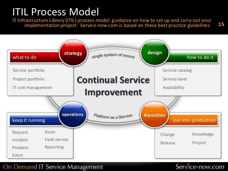 Service-now.com Foundations Module 1