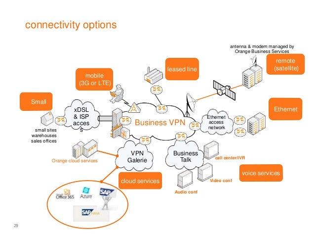 Orange Group Overview
