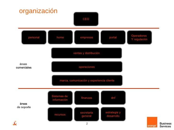 organización personal home empresas portal Operadores  Y regulación ventas y distribución operaciones marca, comunicación ...