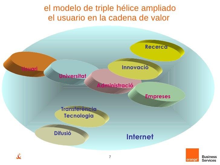 el modelo de triple hélice ampliado el usuario en la cadena de valor  Empreses Administració Universitat Transferència Tec...