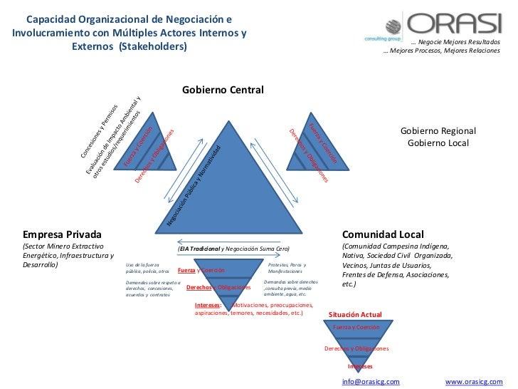 Capacidad Organizacional de Negociación eInvolucramiento con Múltiples Actores Internos y                                 ...