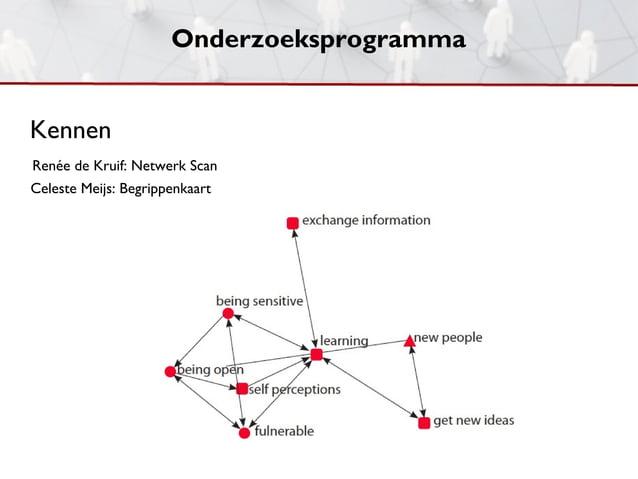 OnderzoeksprogrammaKennenRenée de Kruif: Netwerk ScanCeleste Meijs: Begrippenkaart