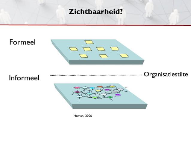 Zichtbaarheid?Formeel                             OrganisatiestilteInformeel             Homan, 2006