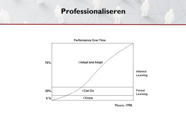 Professionaliseren               Moore, 1998