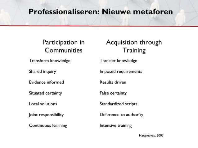 Professionaliseren: Nieuwe metaforen       Participation in      Acquisition through        Communities               Trai...