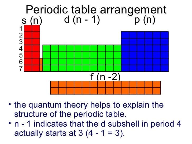 periodic table arrangement - Periodic Table Orbitals