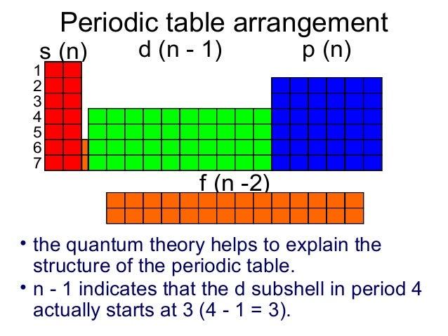 Orbital shape orientationt 2nd quantum specifies the shape of the sub level urtaz Gallery