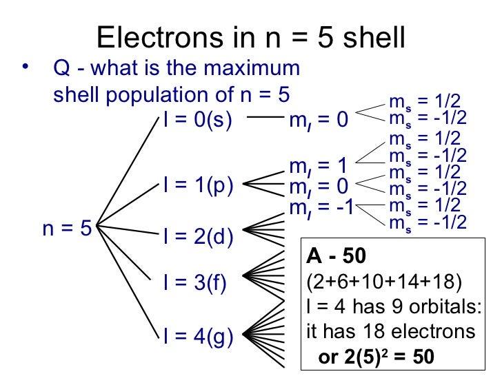 Orbitals electron-configuration