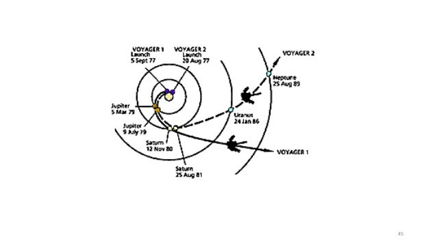 Orbits and space flight, types of orbits
