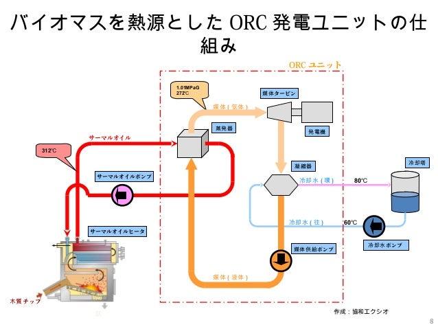 国内の木質バイオマス市場におけるORC発電システムへの期待