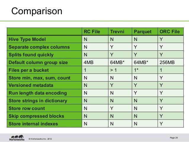 © Hortonworks Inc. 2012ComparisonPage 29RC File Trevni Parquet ORC FileHive Type Model N N N YSeparate complex columns N Y...