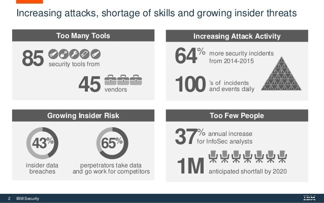 2 IBM Security Increasing attacks, shortage of skills and growing insider threats Growing Insider Risk Too Many Tools Incr...