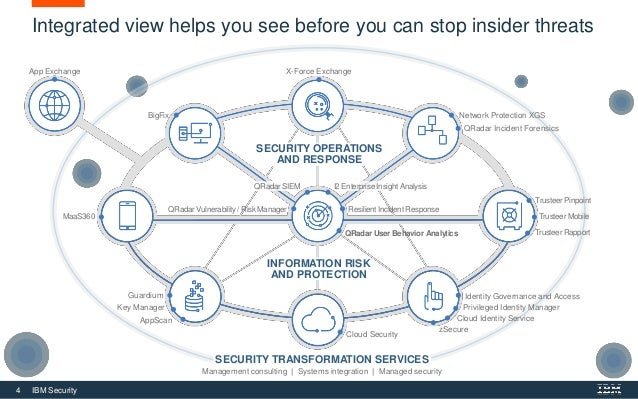 4 IBM Security SECURITY TRANSFORMATION SERVICES Management consulting   Systems integration   Managed security QRadar Vuln...