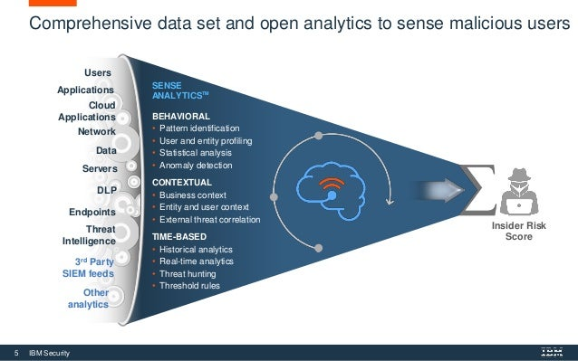 5 IBM Security Comprehensive data set and open analytics to sense malicious users Insider Risk Score SENSE ANALYTICSTM BEH...