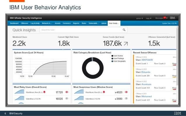 6 IBM Security IBM User Behavior Analytics